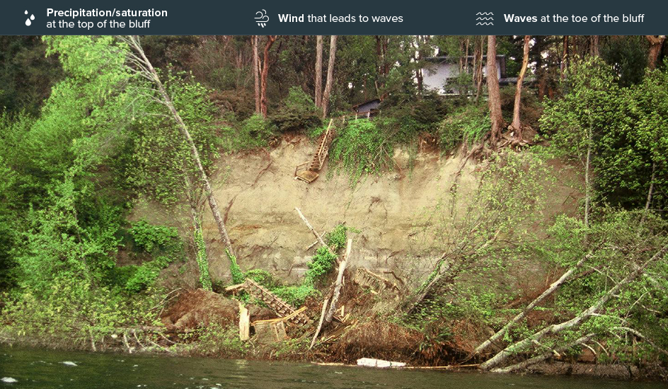 High erosion risk on bluffs