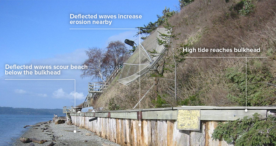 Affect of wooden bulkhead on a beach